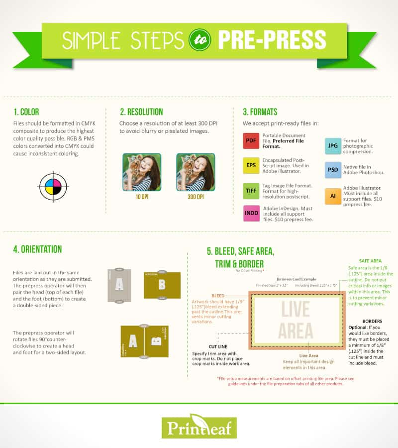 Infographic of Setting up Artwork Files for Printing