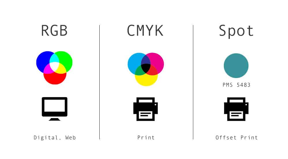 Diagram showing how each color mode is used in printing