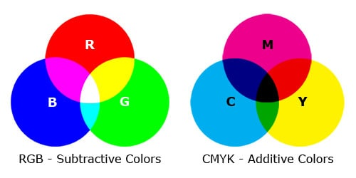 Diagram showing the RGB and CMYK color modes